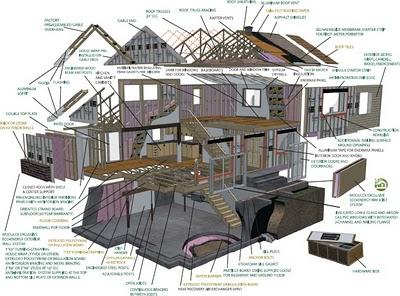 Vista en 3D de la casa prefabricada
